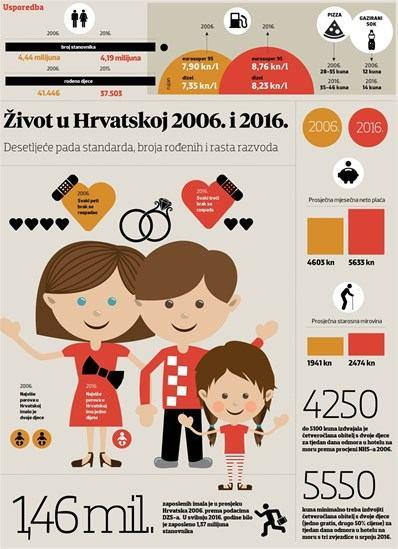 10 godina hrvatske stagnacije - manje je stanovnika i zaposlenih, a više iseljenih