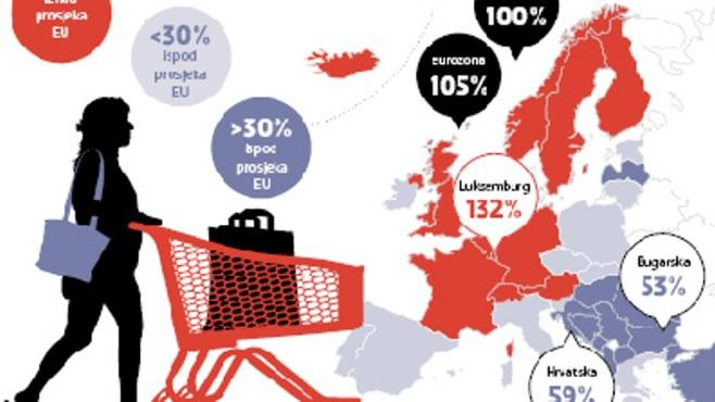 Siromašnija od Hrvatske u EU samo je Bugarska