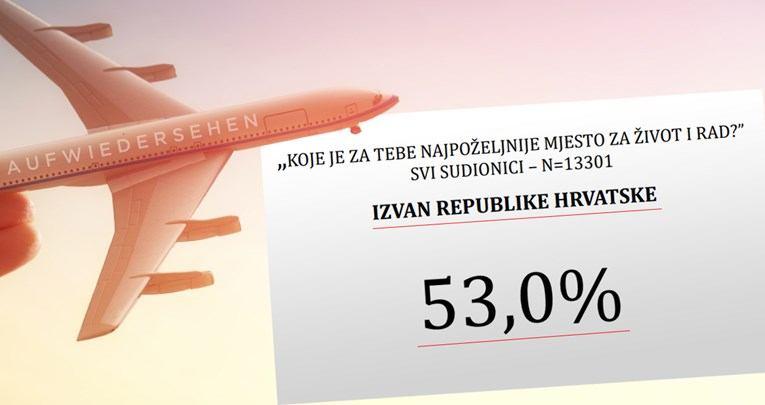 PORAZNA STUDIJA Većina najuspješnijih učenika planira bijeg iz Hrvatske