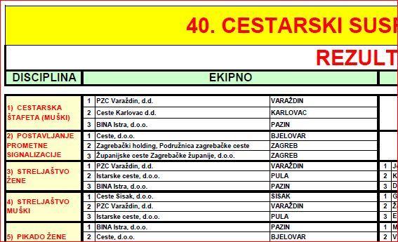 40. cestarski susreti Hrvatske - rezultati
