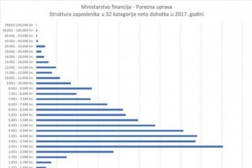Porezna uprava otkrila poraznu istinu o prosječnoj plaći: Evo koliko zaposlenih ju dobiva