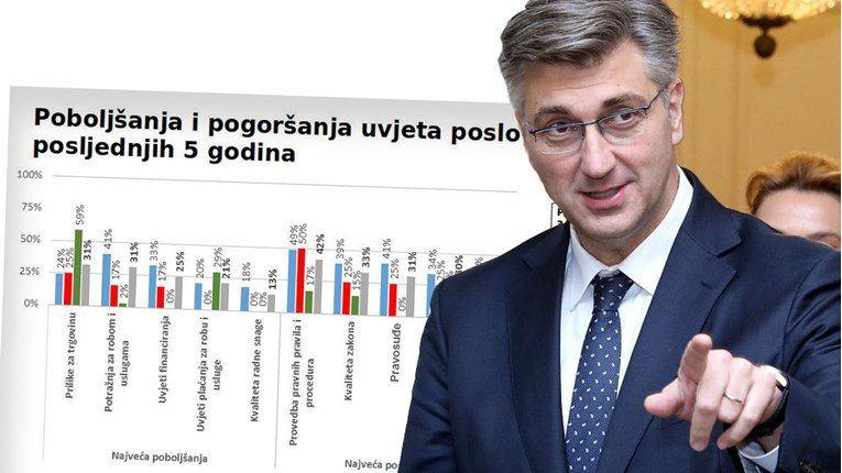 Evo što o vladi i ulaganju u Hrvatsku misle strane kompanije