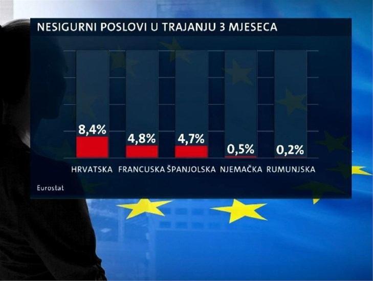 Hrvatska na prvom mjestu u EU-u, ali nije za pohvalu: Imamo najviše radnika u nestalnim poslovima