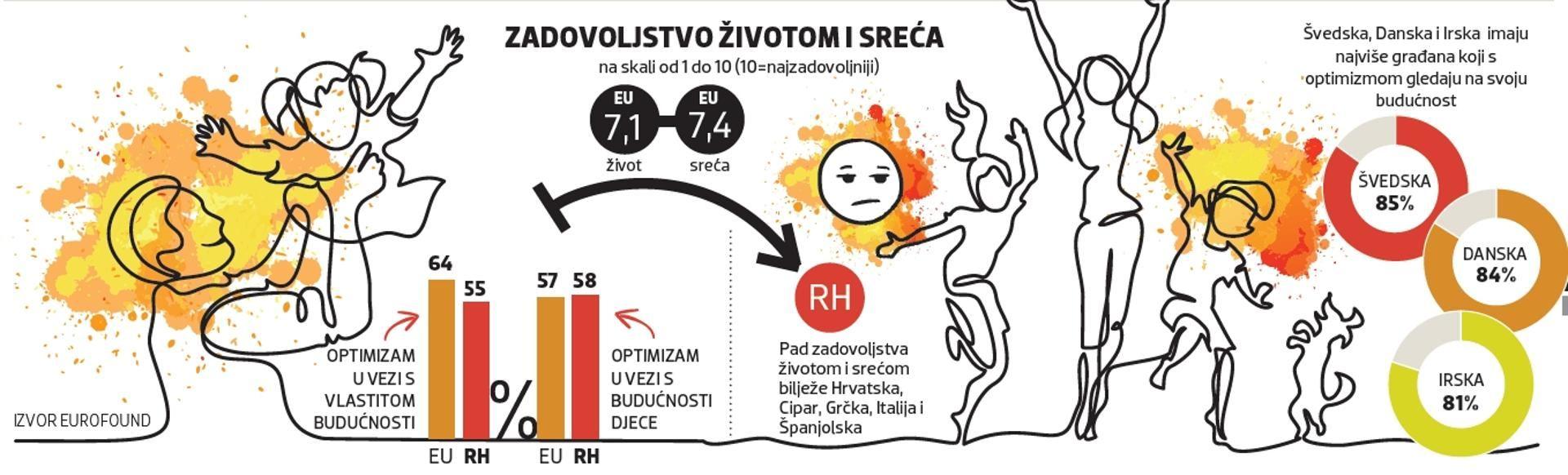 Kvaliteta života u EU raste, a u Hrvatskoj tone